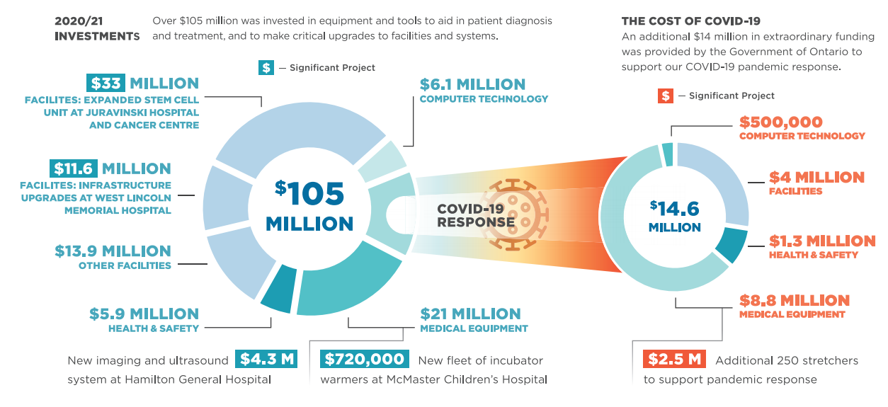 investments infographic